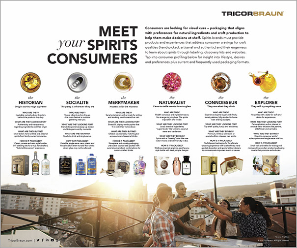 Meet Your Spirits Consumers