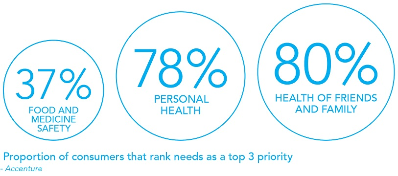 Proportion of consumers that rank health as a priority